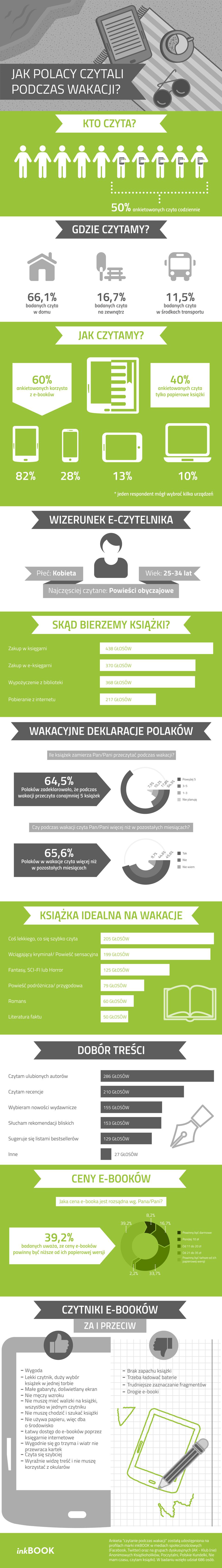 Jak Polacy czytali podczas wakacji? Infografika