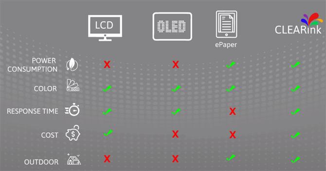 CLEARink - porównanie technologii ekranów